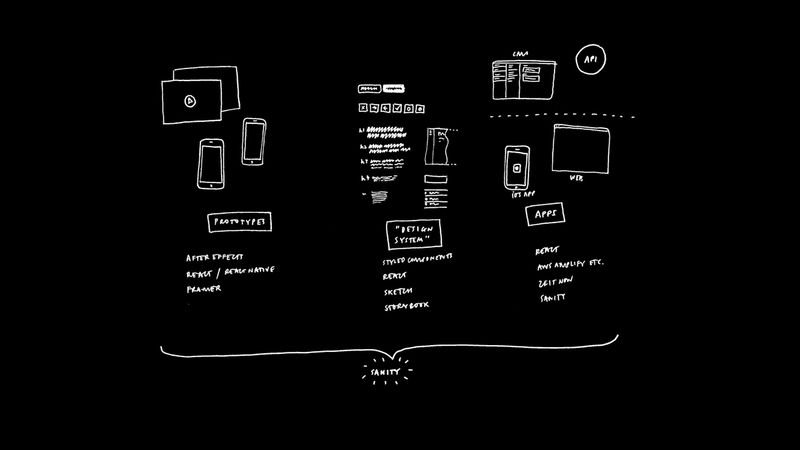 Prototyping, design system, apps