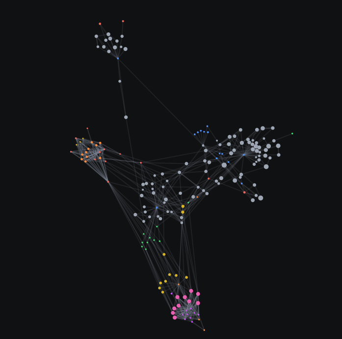 Jayne Mast's graph showcases a colorful constellation of content