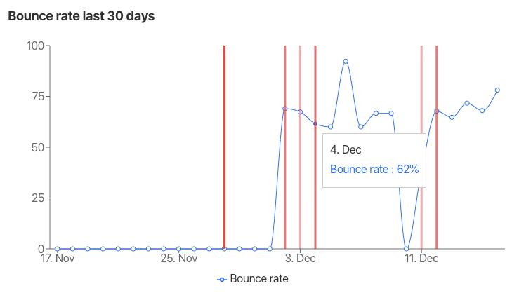 Chart showing bounce rates with publishing marks