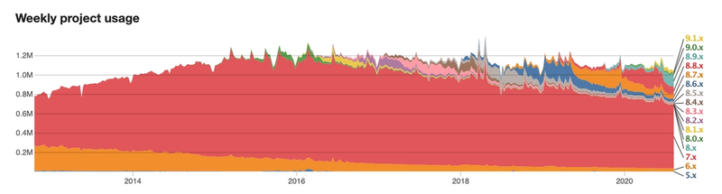 Drupal CMS project usage from 2012 (https://www.drupal.org/project/usage/drupal). Version 7 (in red) occupied over 90% of the market share in 2016 when Drupal active installs were at an all time high. D7 still holds a majority despite its age and an overall decline in active Drupal projects.