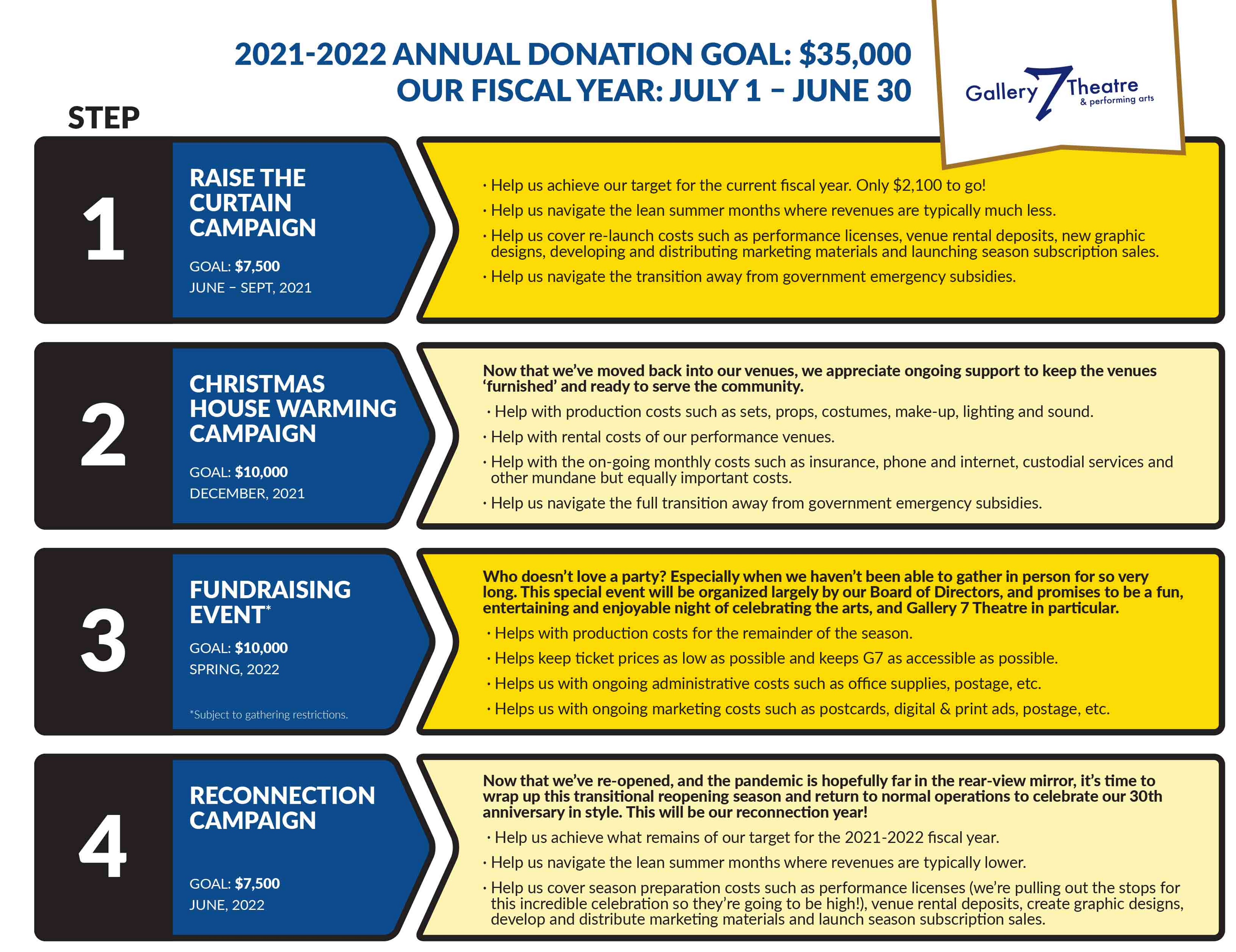 Annual Donation goal graphic which breaks down campaigns throughout the year. For a transcription of this graphic, email info@gallery7theatre.com.