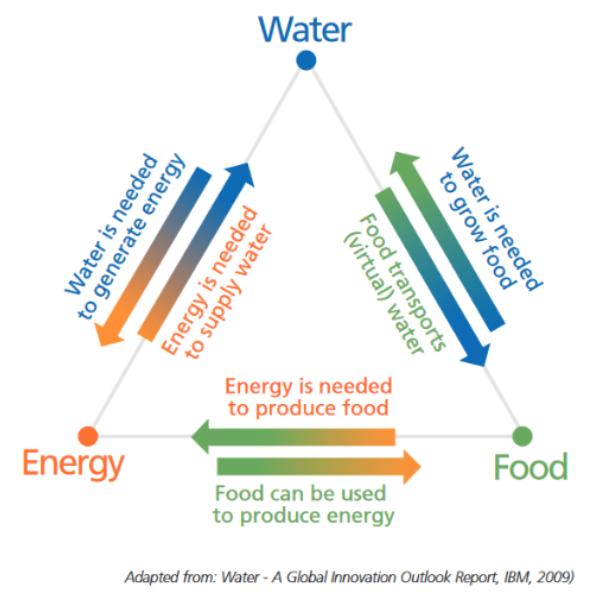 Diagram of the energy-water-food nexus