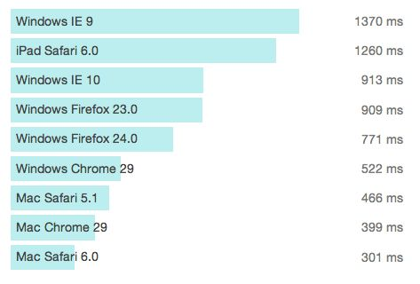 Graph showing the average amount of time browsers take to process and display a Cliniko page.