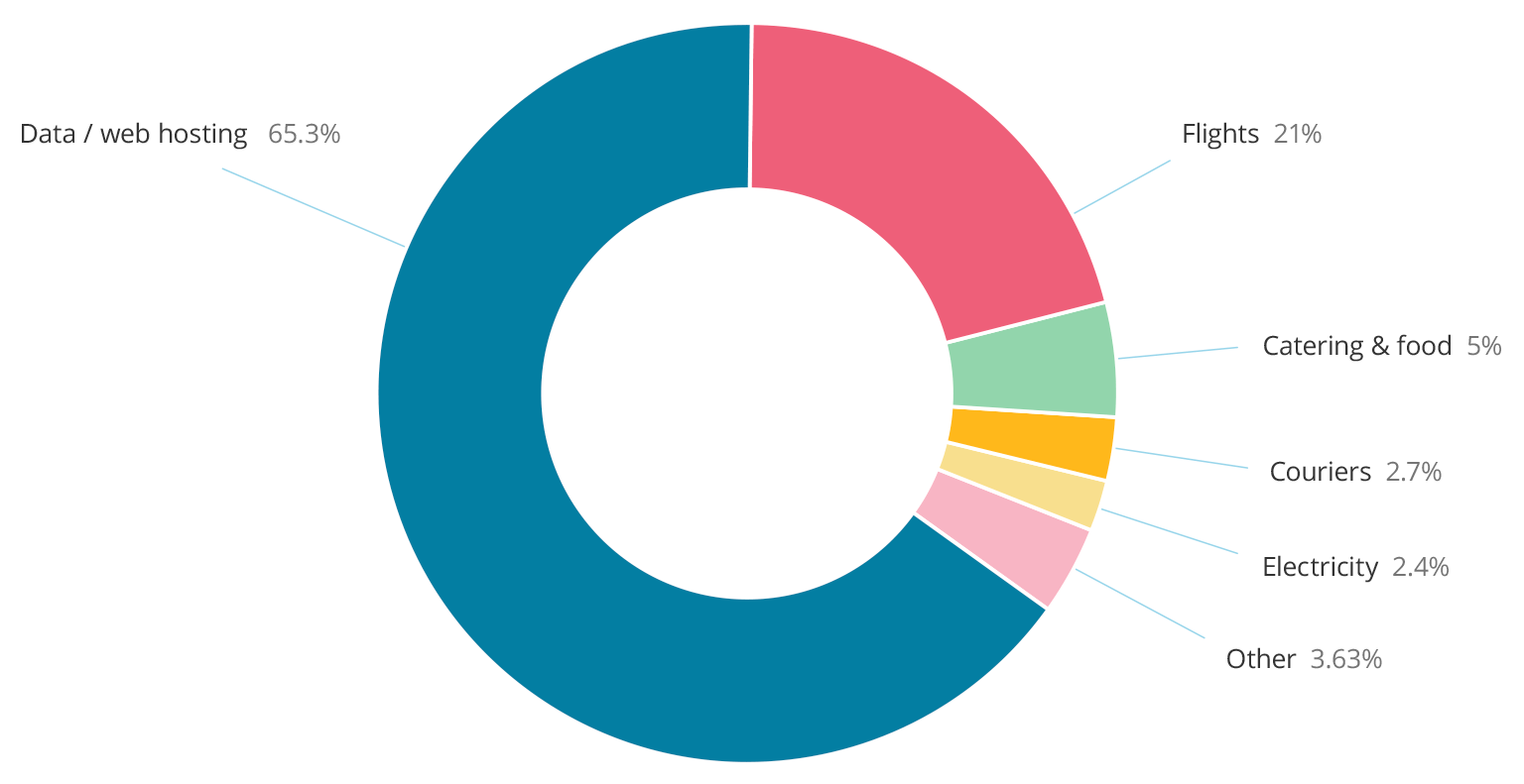 2019 Breakdown of Carbon Emissions for Cliniko