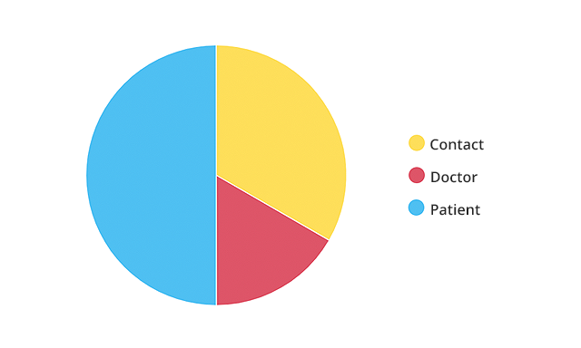 Pie chart with referral information.