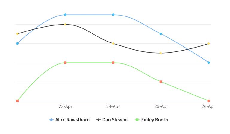 Graph illustrating practitioner performance.