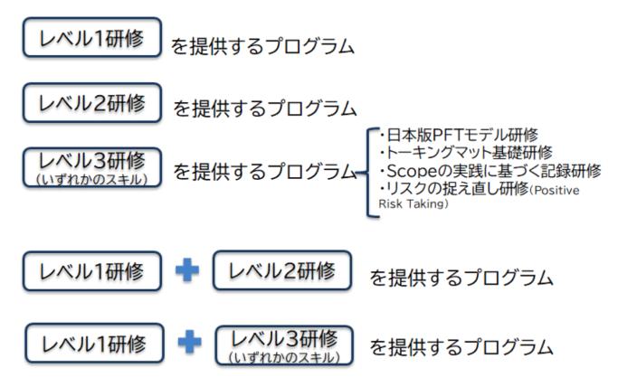 研修プログラムパッケージ