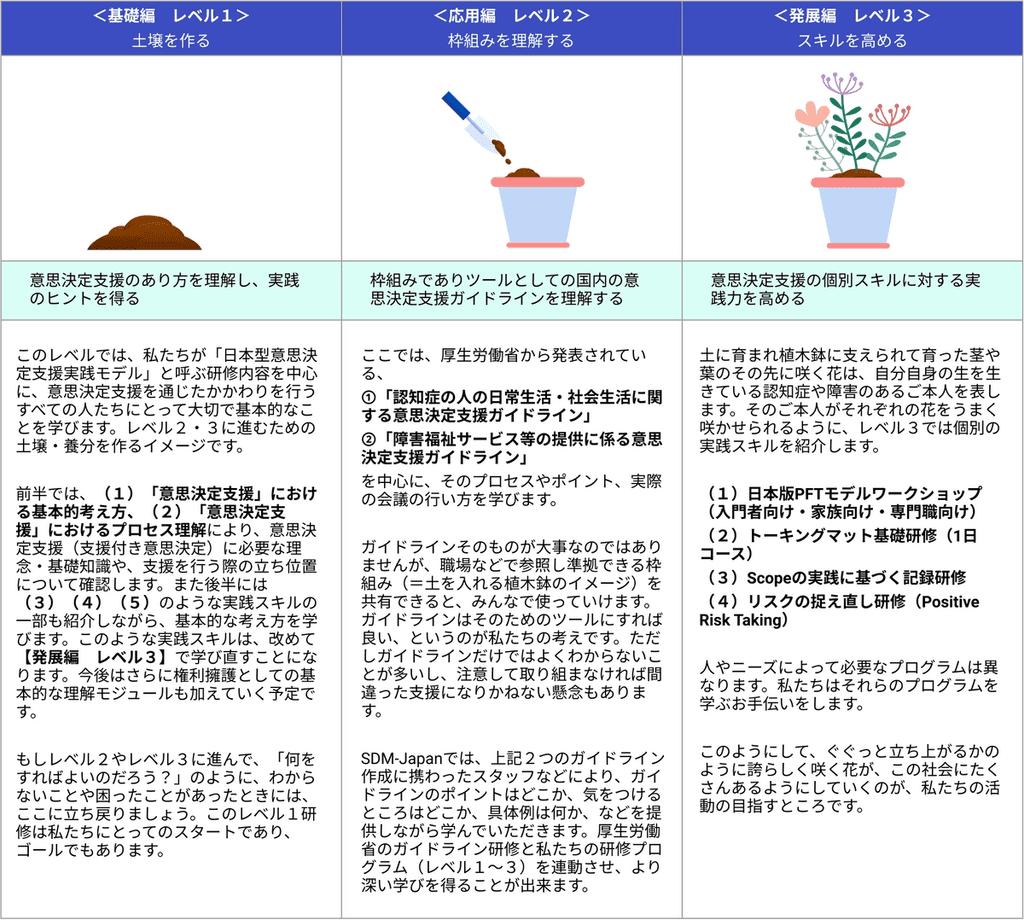 SDM-Japanにおける研修内容