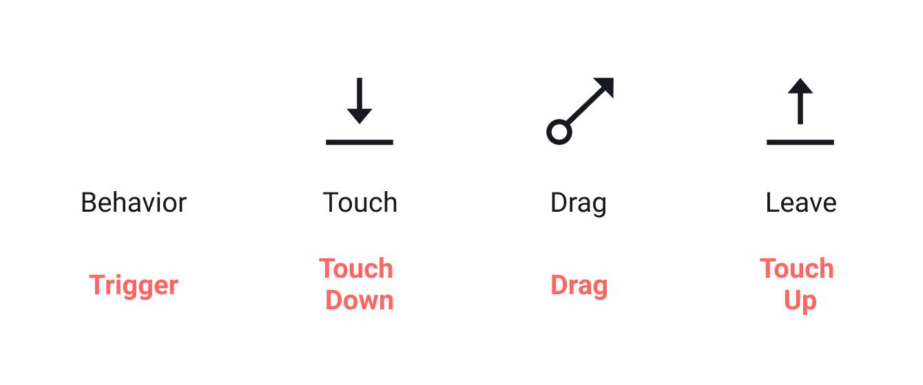 Touch Down (at departure) → Drag → Touch Up (at destination)