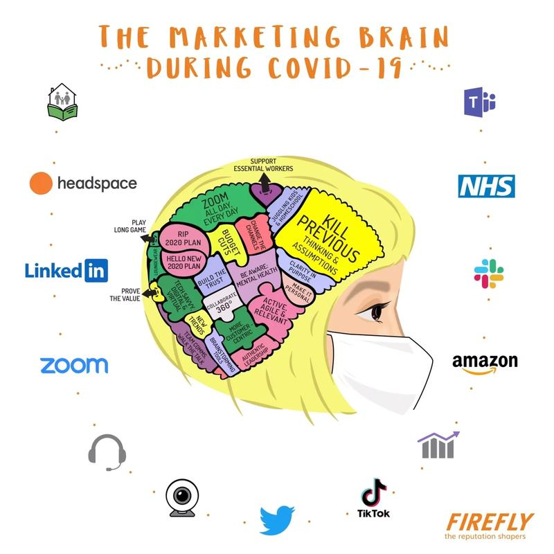 Covid Marketing Brain Just Marketing