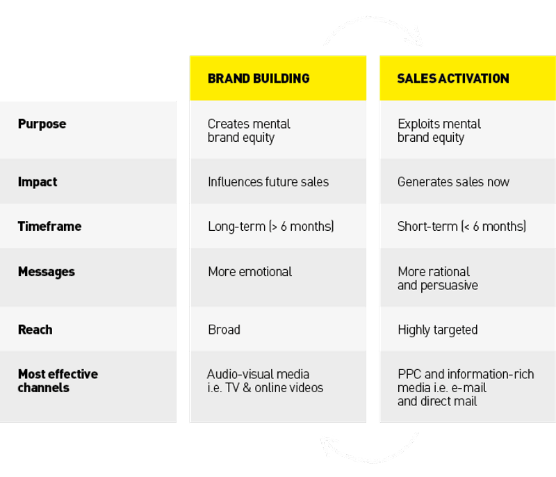 A table showing differences between brand building and sales activation
