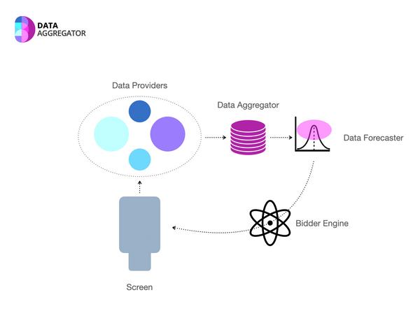 Agregador de datos y Pronosticador de Alcance