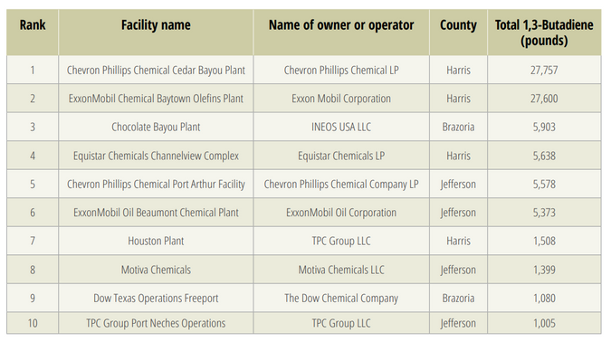 The top 10 emitters of butadiene in Texas in 2019, according to Environment Texas.