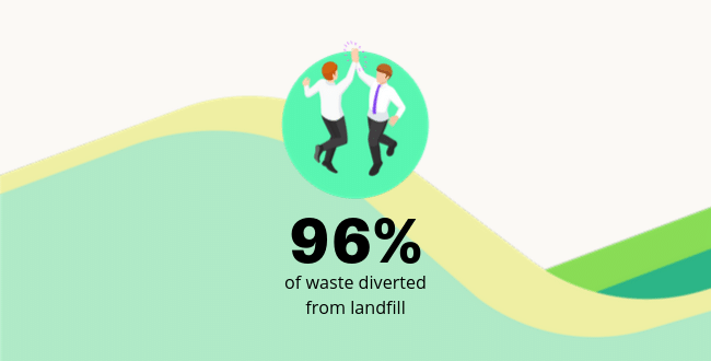 Recycle Week 2019 - Clearabee Stats