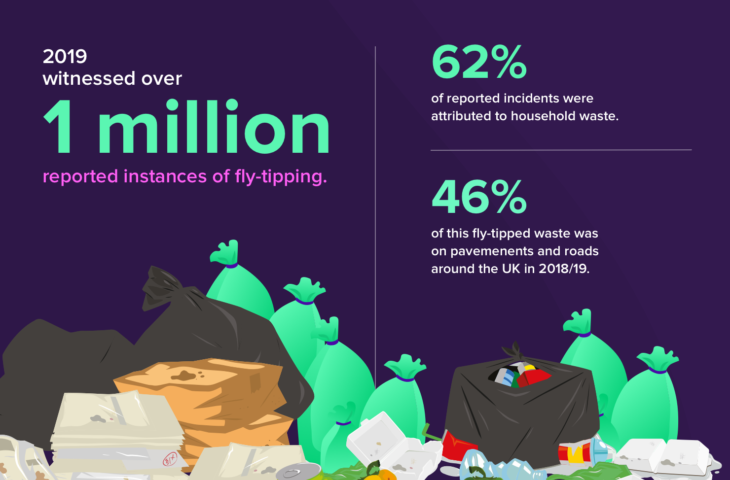 graphic displaying cases of fly tipping