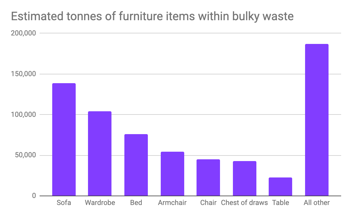 Graph showing different types of bulky waste