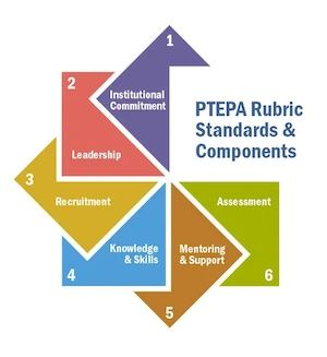 PTEPA rubric standards and components