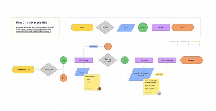 Preview of flow chart FigJam template