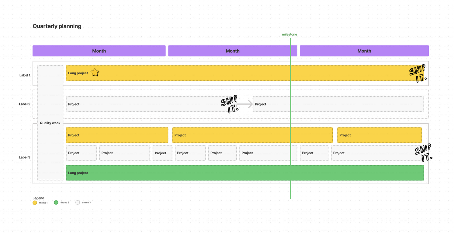 Preview of the Gantt chart FigJam template