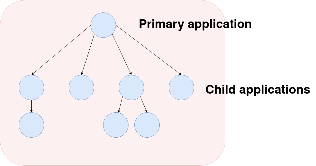 supervisor tree