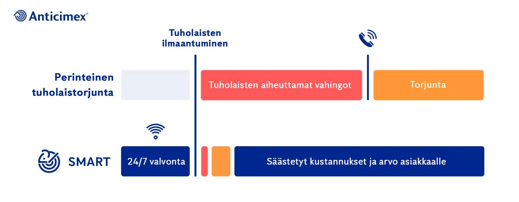 Perinteinen tuholaistorjunta vs. Anticimex Smart