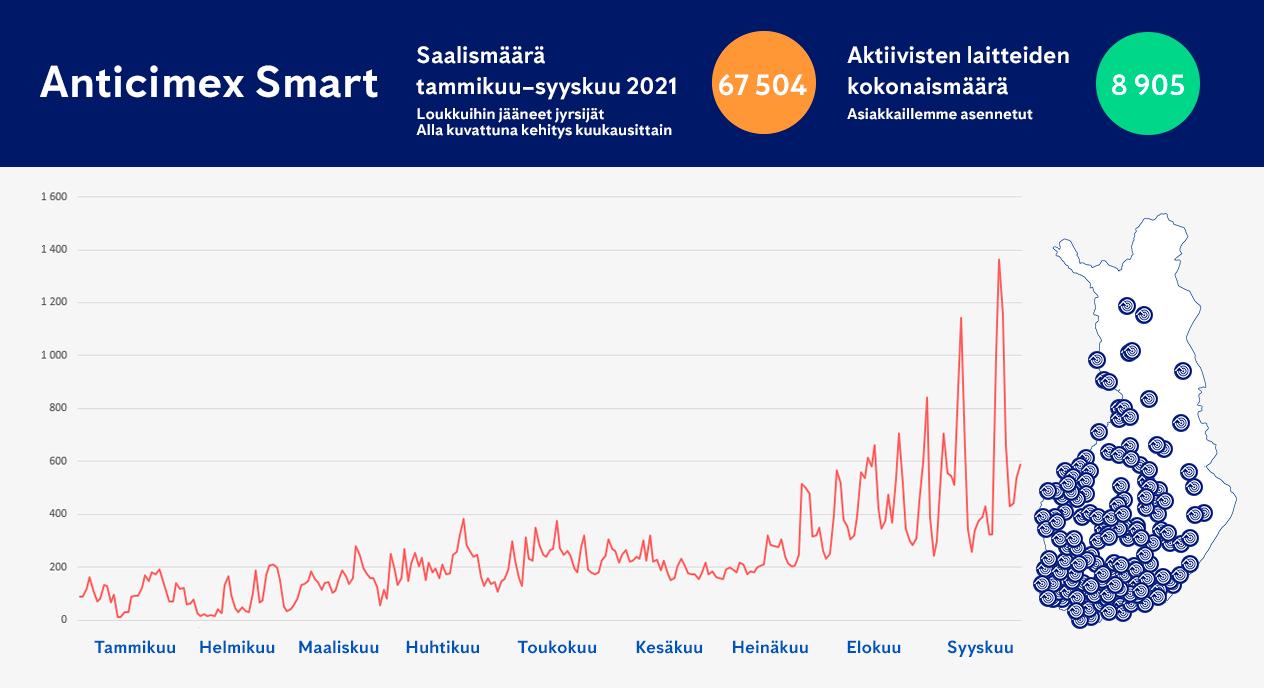 Anticimex Smart - data ohjaa toimintaamme