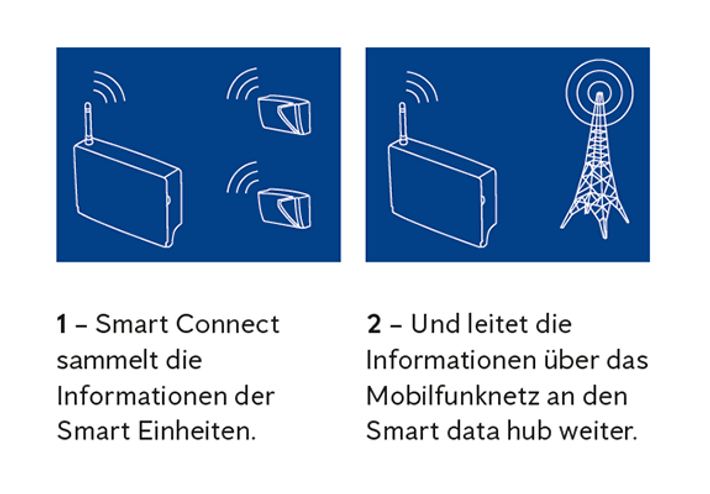 Anticimex Smart Connect Funktion