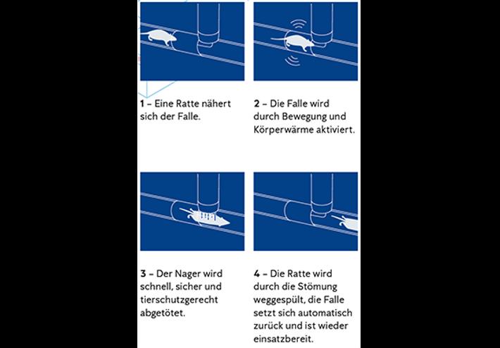 Anticimex Smart Catch Funktion