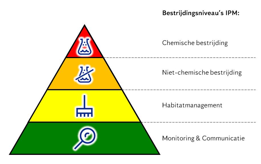 IPM 4.0 Integrated Pest Management door Anticimex