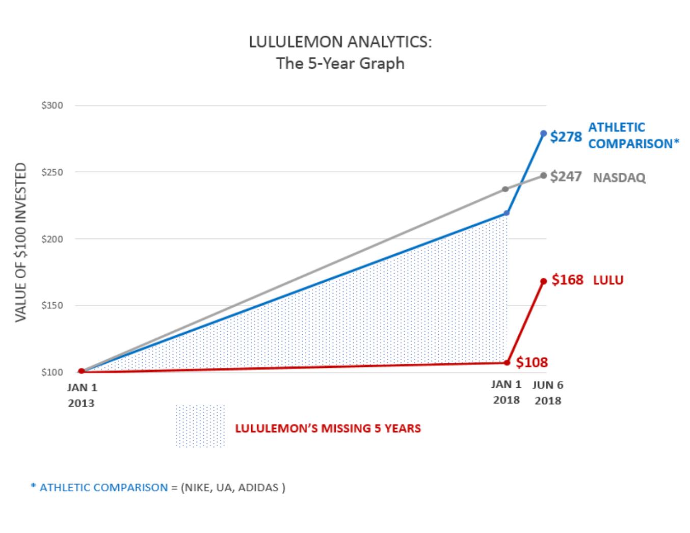 lululemon 5 Year Graph