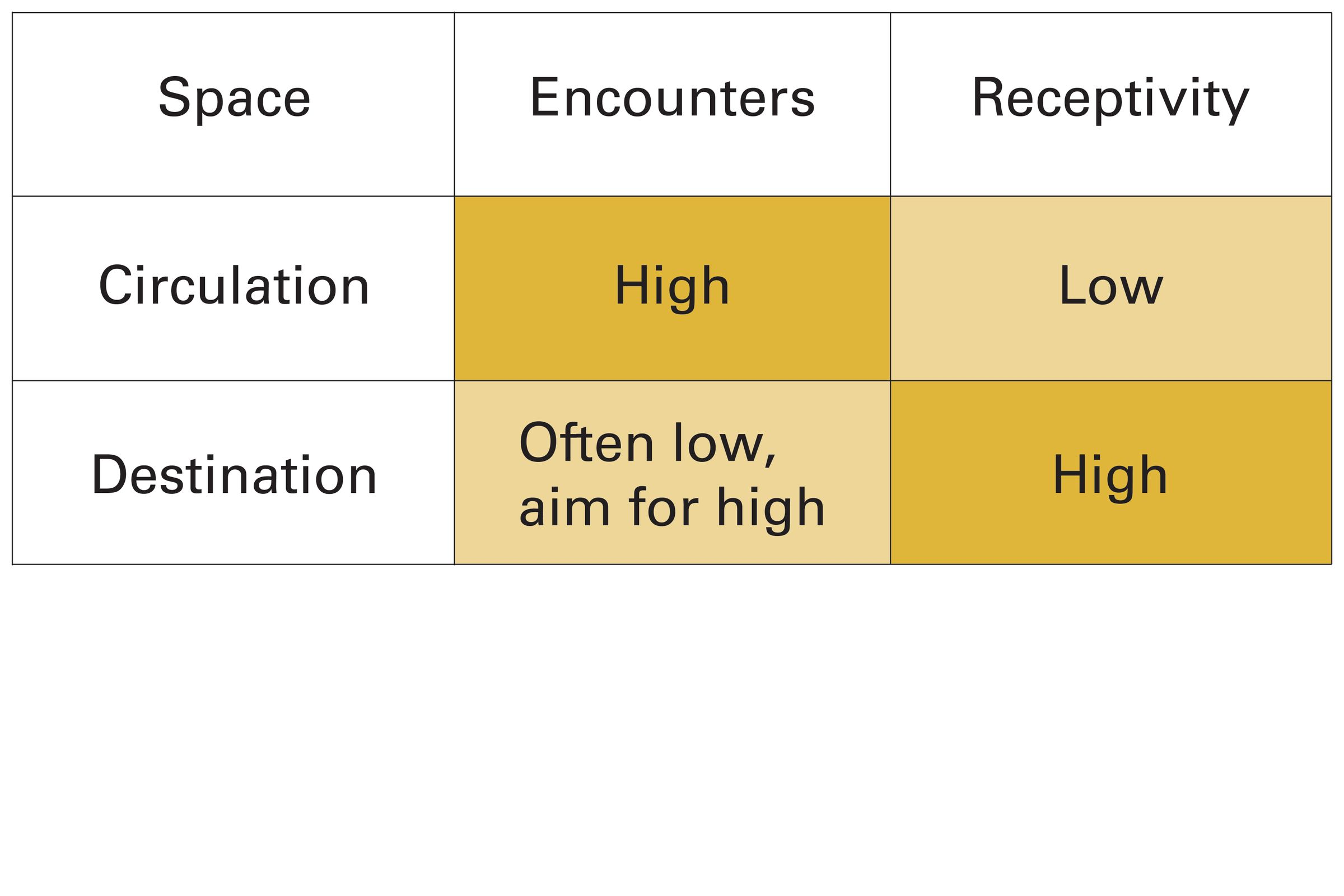 Table displaying the level of encounters and receptivity in circulation and destination spaces. Circulation spaces have a high level of encounters but low receptivity where as destination spaces have a low encounter chance and high receptivity.