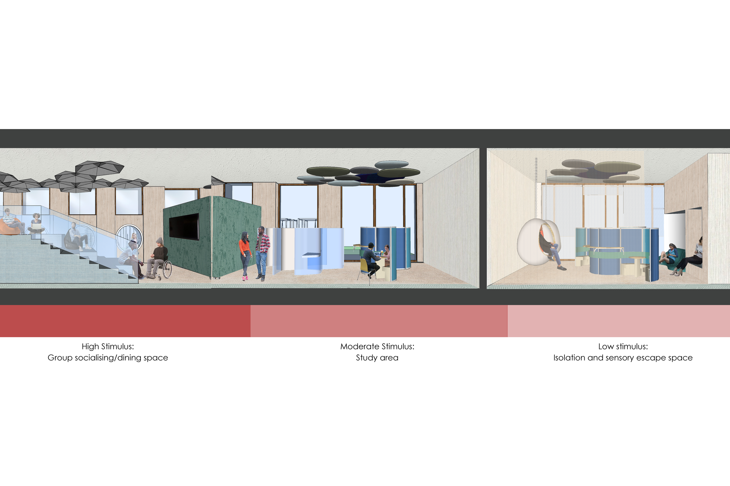 A design image of the internal spaces of the Advance school for developing skills of special needs children. The internal spaces show a group socialising/dining space of high stimulus, a study area of moderate stimulus and an isolation and sensory escape spaces of low stimulus.