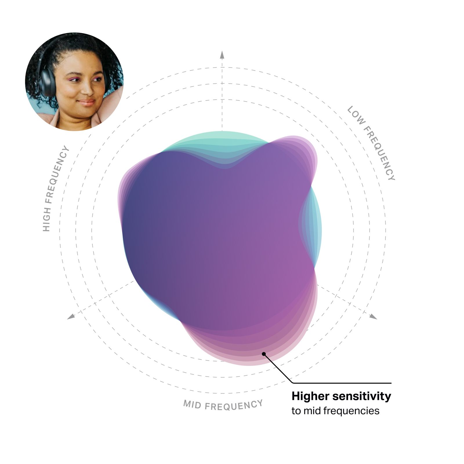 Nura hearing profile mapped on a frequency-sensitivity graph