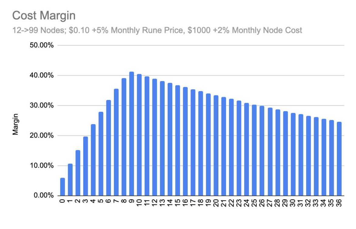 Cost estimates to nodes