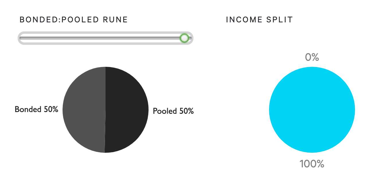 Income Split when Pooled Rune equals Bonded Rune