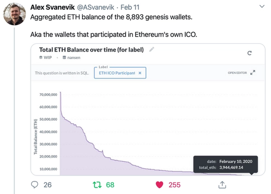 Alex Svanevik tweet describing aggregated ETH balance of the genesis wallets