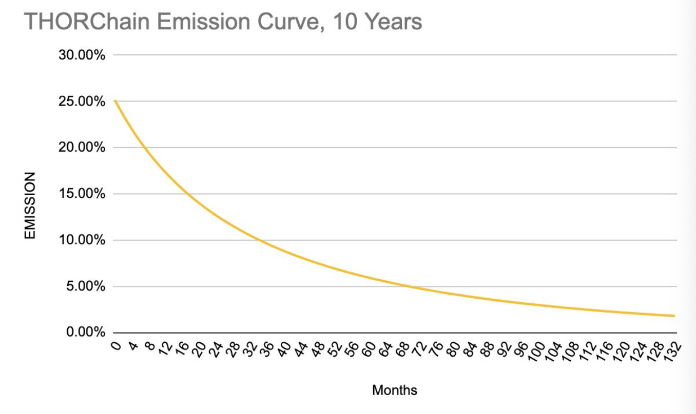 THORChain Emission Curve, 10 years