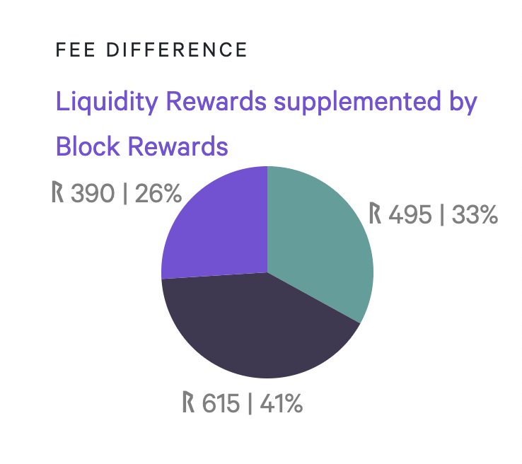 Block Rewards supplement Liquidity Rewards