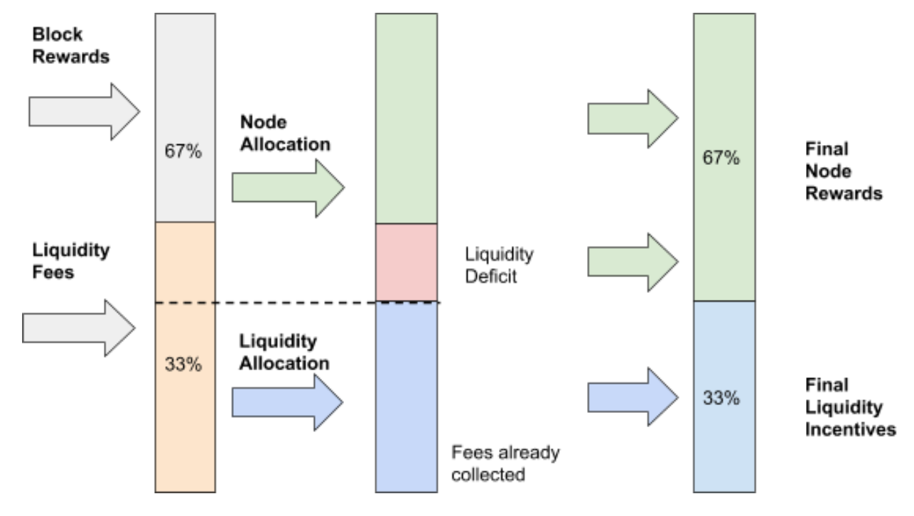 THORChain Liquidity Deficit