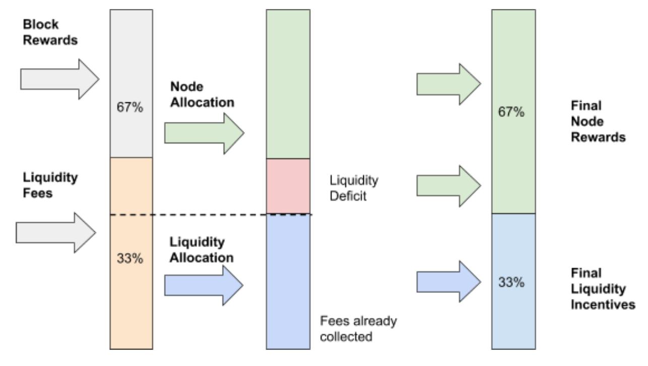 THORChain Liquidity Deficit