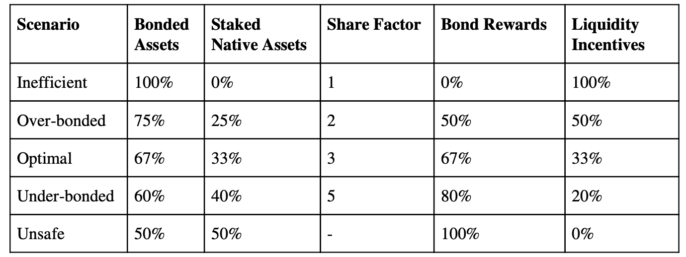 Bonded Capital/Staked Native Capital scenarios