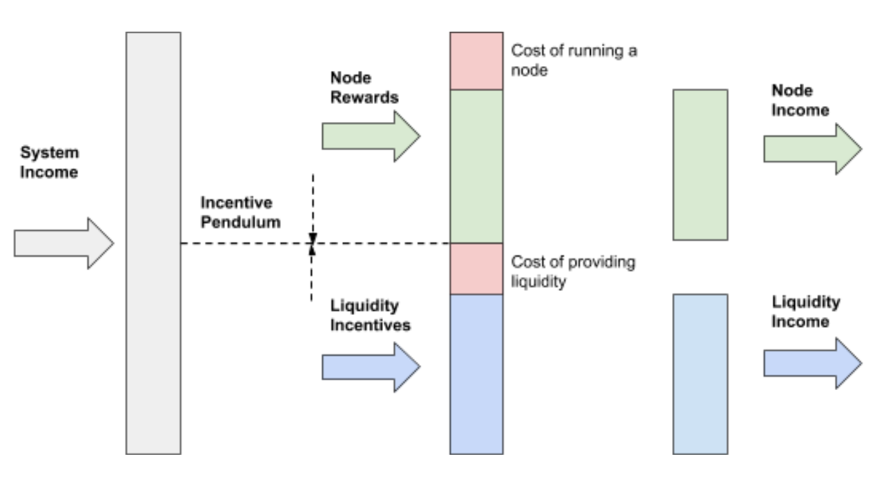 Dividing System Income and accounting for costs to nodes and liquidity providers