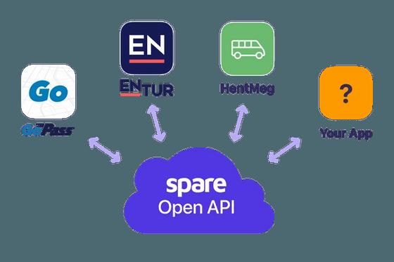 Spare API Integrations