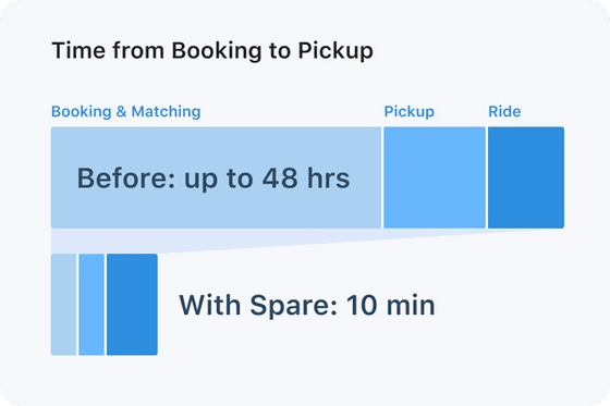 Time from booking to pickup