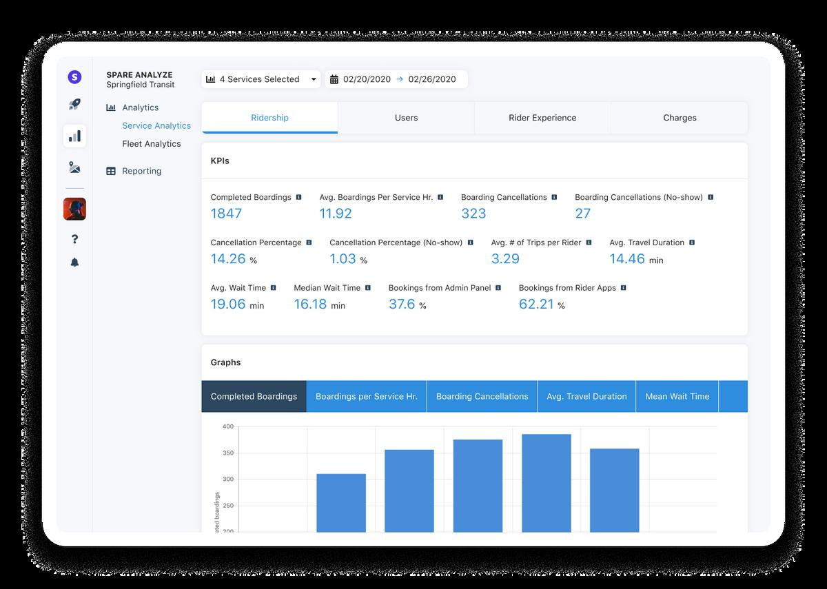 Spare Analyze KPIs