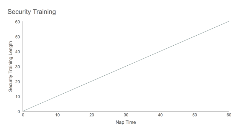 A tongue-in-cheek graph illustrating correlation between security training length and nap duration