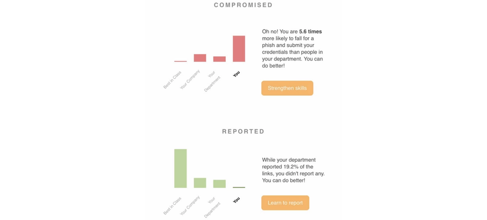 two graphs from Elevate dashboard that compare employee security behaviors