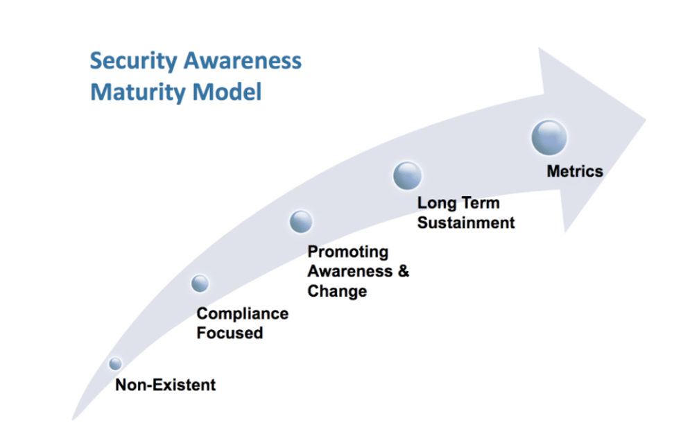 Security awareness maturity model