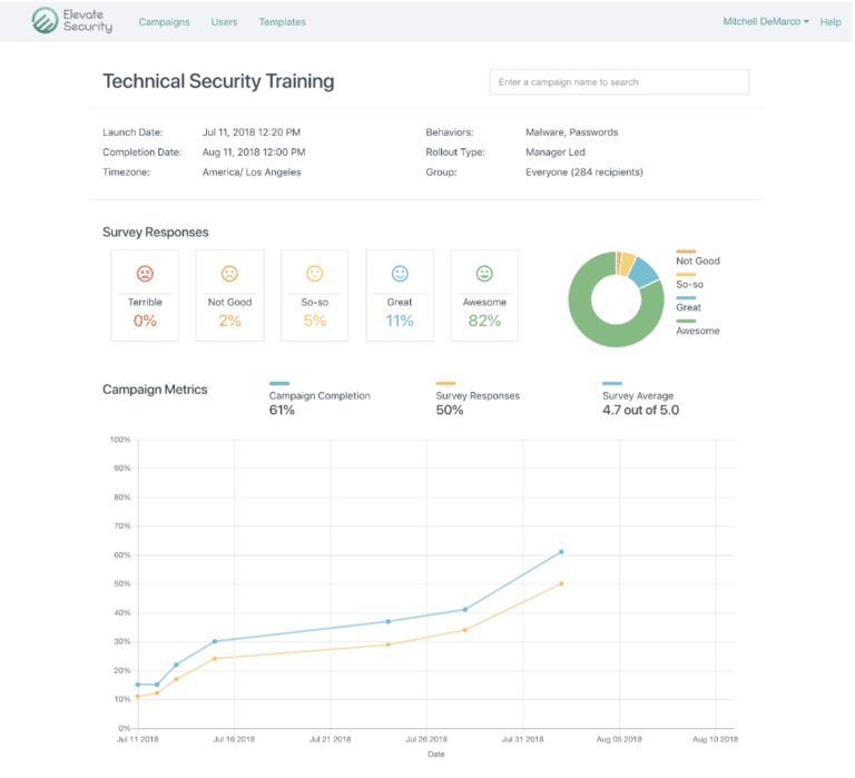 A screenshot of the Elevate Platform showing a graph of security awareness campaign results