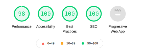 Der neue Score, nach der Neu-Entwicklung der Webseite, mit 98 Punkten in Performance und 100 Punkten in SEO